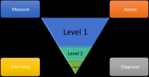 RTI Intervention Pyramid